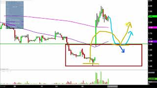 Stage Stores, Inc - SSI Stock Chart Technical Analysis for 08-17-17 Subscribe to My MAIN Channel Here:...