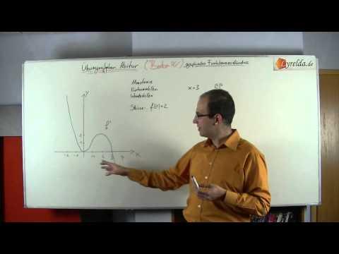 grafisches Funktionsverständnis 4