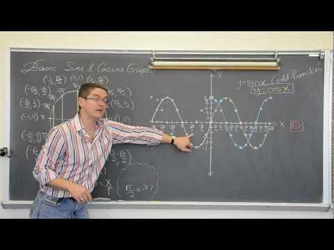 Understanding Basic Sine & Cosine Graphs