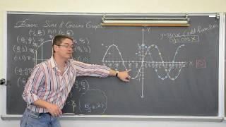 Understanding Basic Sine&Cosine Graphs