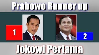 Video 7 Survei Pilpres 2019, Elektabilitas Capres Prabowo Runner up Jokowi Pertama MP3, 3GP, MP4, WEBM, AVI, FLV April 2019