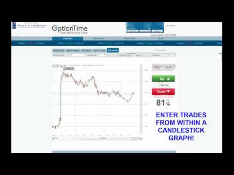Binary options brokers ratings regulated canadian