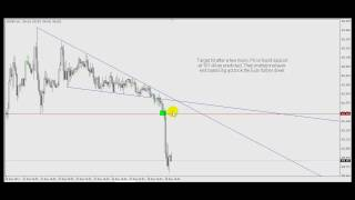 Simple forex trading - No need for lagging indicators & EA's!!