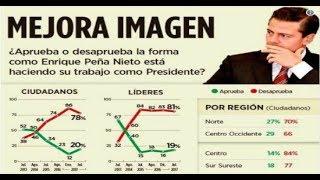 """EPN Tiene 19% de Aprobación!A tan solo un año de las próximas elecciones presidenciales en México, Peña celebra sus 51 años con un ínfimo avance en su popularidad. En la última encuesta efectuada por el diario mexicano 'Reforma', los resultados le otorgan 8 puntos más a favor en comparación con enero. No obstante, 8 de cada 10 mexicanos siguen en desacuerdo con la manera en que el presidente está manejando la situación del país. Desde que comenzó su mandato en diciembre de 2012, se podría decir que Peña no ha tenido más que la desaprobación de los ciudadanos mexicanos. Tras el alza del 20% en los precios de la gasolina a principios de año —una medida mejor conocida como el 'gasolinazo'— la aprobación de Peña cayó a un nivel récord. De acuerdo con una encuesta también efectuada por 'Reforma', el 86% de la población desaprobaba el incremento. Este sondeo fue efectuado con la opinión de 845 líderes del país y de ciudadanos. A ambos grupos también se les preguntó qué es lo que consideran ha fallado en el mandato de Peña y ambos tuvieron diferentes respuestas. Por un lado la población cree que el mayor problema en México actualmente es la inseguridad, mientras que los líderes opinaron que su preocupación es la corrupción.-------------------------------------------------""""NOTICIAS MÉXICO HOY"""" https://goo.gl/OW6Ax5 -------------------------------------------------""""TENDENCIAS INTERNET"""" https://goo.gl/9y0Nsu""""NOTICIAS MEXICO"""" https://goo.gl/OW6Ax5 """"NOTICIAS ULTIMA HORA"""" https://goo.gl/32UmcR""""INTERNACIONALES"""" https://goo.gl/4OoHYy""""NOTICIAS ARGENTINA"""" https://goo.gl/BvGUud""""NOTICIAS COLOMBIA"""" https://goo.gl/3a2mRe""""NOTICIAS PERU"""" https://goo.gl/kl9vtp""""NOTICIAS CHILE"""" https://goo.gl/sH8Vmb""""NOTICIAS DEPORTIVAS"""" https://goo.gl/qUAFi0-------------------------------Consejos YouTube: http://goo.gl/jbXiYy~ Gσσgℓє: http://goo.gl/BdwU28► Aмιgσѕ Yσυ Tυвє: http://goo.gl/zWNXpL▬ Sιgυємє єη Tωιттєr: http://goo.gl/5AaExg✓ Fαcєвσσк: http://goo.gl/WP9HZoYouNow! https://goo.gl/w7Qzll~ Alfredomatta"""
