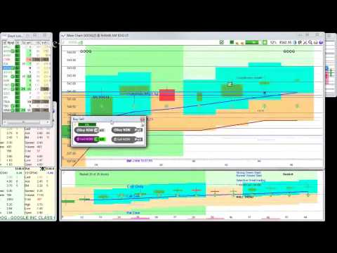 Day Trading Options Daily Review for 8th April 2015 – Making Money with Stock Options