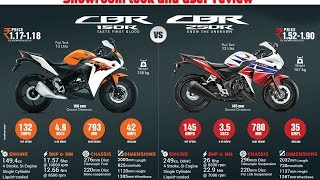 3. Best Comparison between CBR 250R and CBR 150R- Showroom look, Specification and user review