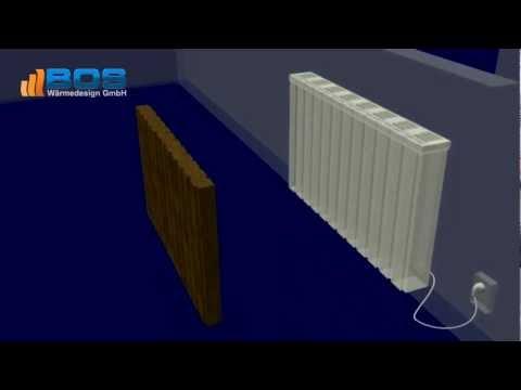 Elektroheizung | Elektroheizkörper von BOS - Aufbau und Funktionsweise