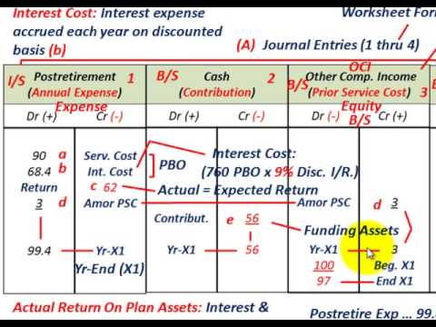 Postretirement Benefits Accounting (Benefit Obligations, Expenses, APBO Liabilites Vs Plan Assets)