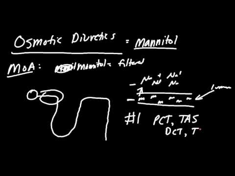 Mannitol Diuretics Made Easy