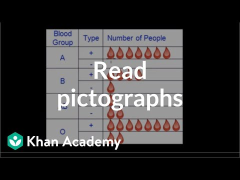 Reading Pictographs Video Khan Academy