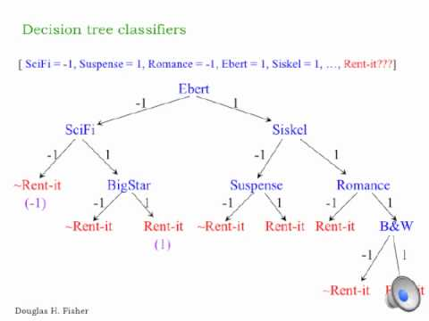 CS 260; Intro to AI; Lecture DT.1; DecisionTrees1.m4v