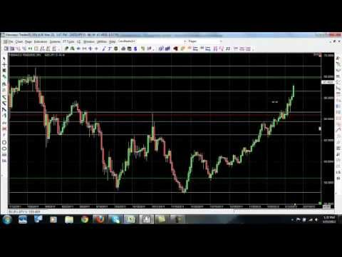 How to Trade Forex – Simple Forex Trading Strategy for Beginners and Pro's