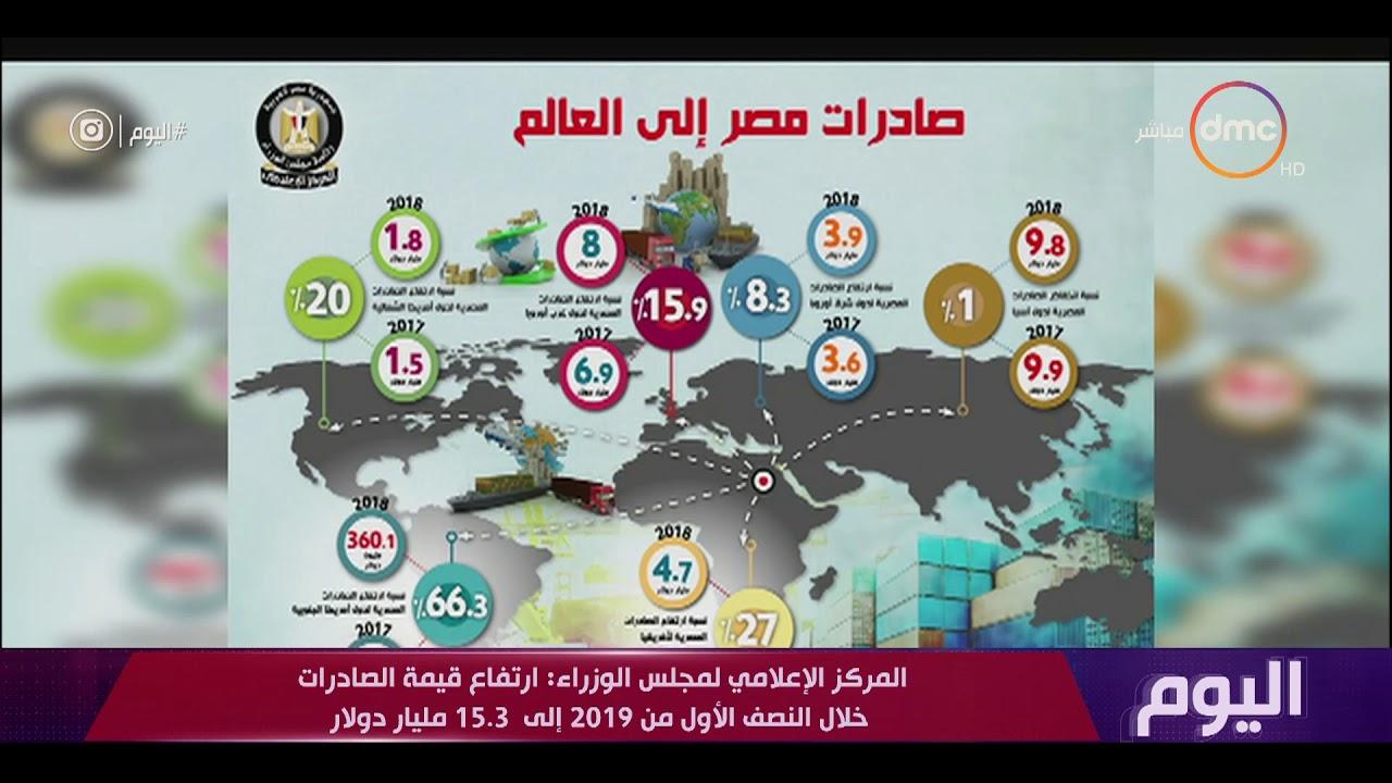 المركز الإعلامي لمجلس الوزراء: الزيوت واللدائن والأجهزة الكهربائية أهم الصادرات المصرية في 2019