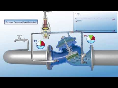 720 es pressure reducing valve operation bermad. Black Bedroom Furniture Sets. Home Design Ideas