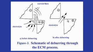 Mod-03 Lec-15 ECM Kinematics And Tool Design