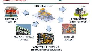 Построение каналов дистрибуции