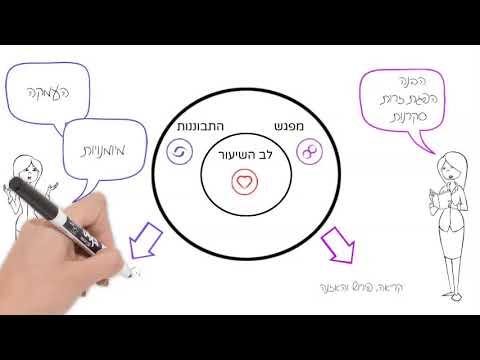 מודל אדוות השיעור