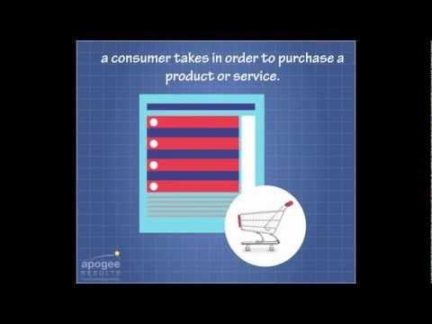 B2B Marketing Glossary – Buying Funnel