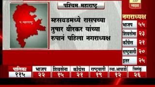 Nagar Palika Election Result : Western Maharashtra
