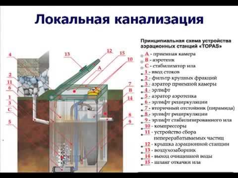 Правила монтажа локальных очистных сооружений