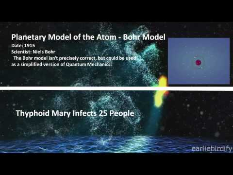 History of the Atom - A Timeline