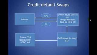 Credit default swaps. Cómo funcionan.