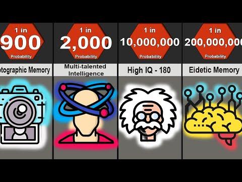Probability Comparison: Human Intelligence