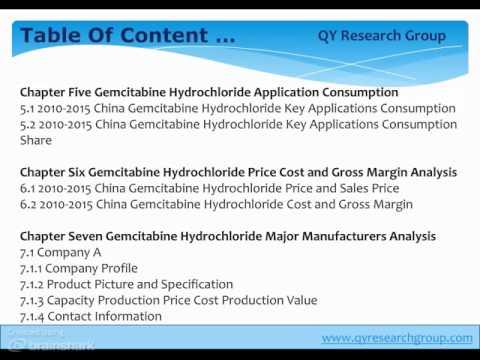 China Gemcitabine Hydrochloride Industry 2015 Market Research Report