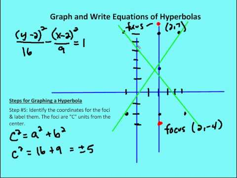 9.5 Graph and Write Equations of Translated Hyperbolas (Lesson)