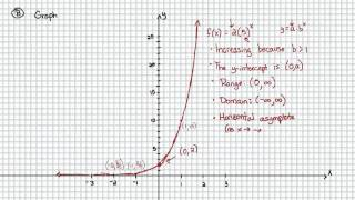 Intermediate Algebra - Exponential Functions: Graphs of Exponential Functions