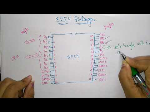 8254 pin diagram | 8254 programmable interval timer |
