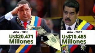 Aunque Venezuela, por tener más reservas petroleras que ningún otro país, sería el más rico del mundo, sus reservas de capital son inferiores a las de muchos países del tercer mundo.