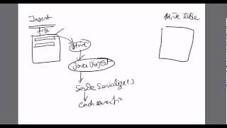What Is SerDe ? Hadoop Training , Apache Hive Training (1)