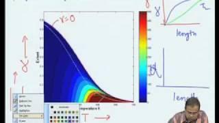 Mod-05 Lec-32 Case Study - Ammonia Synthesis
