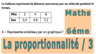 Maths 6ème - La proportionnalité 3 Exercice 5