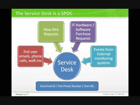 The Role Of Service Desk in ITIL - ManageEngine ServiceDesk Plus -1