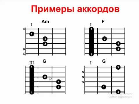 интересные уроки игры на гитаре аккорды полиэстер, без номера