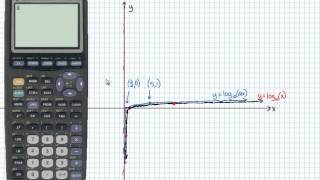 Intermediate Algebra - Logarithms: Graphing Logarithmic Functions Using Transformations