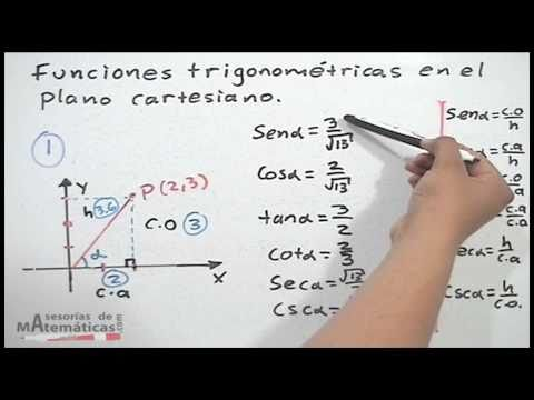 Trigonometrische Funktionen in der kartesischen Ebene - HD