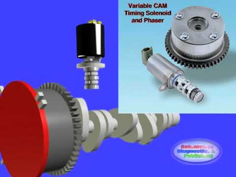 cam timing - Variable CAM Timing Get the book here: https://www.createspace.com/4321251 Variable CAM timing is a concept that entails changing the camshaft timing, as nee...