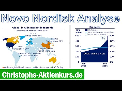 novo nordisk csr content analysis Novo nordisk a/s stock research - analyst summary wall street employs a veritable army of stock analysts who spend all of their time analyzing companies, issuing earnings guidance and providing buy and sell recommendations on those companies.