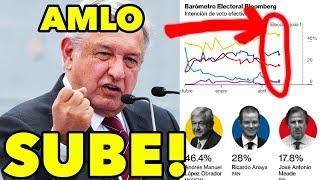 Video ¡López Obrador SUBE OTRA VEZ! Anaya y Meade de PICADA - Nueva Encuesta! MP3, 3GP, MP4, WEBM, AVI, FLV Mei 2018