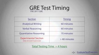 The New 2011 GRE: An Overview