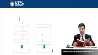 UTPL INTRODUCCIÓN A LA FILOSOFÍA DEL DERECHO [(CIENCIAS JURÍDICAS)(FILOSOFÍA DEL DERECHO)]