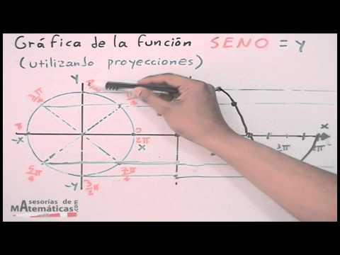 Sinusfunktion berechnen und zeichnen - Winkelfunktionen
