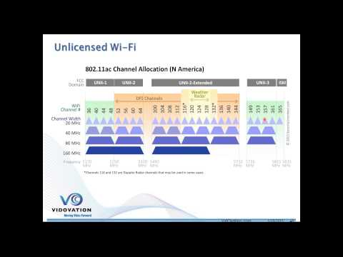Wireless Video over Wi-Fi - 2.4GHz and 5 GHz