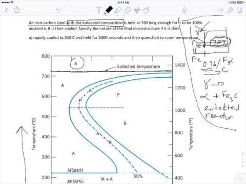 Isothermal Transformation Diagram Mashpedia Free Video Encyclopedia