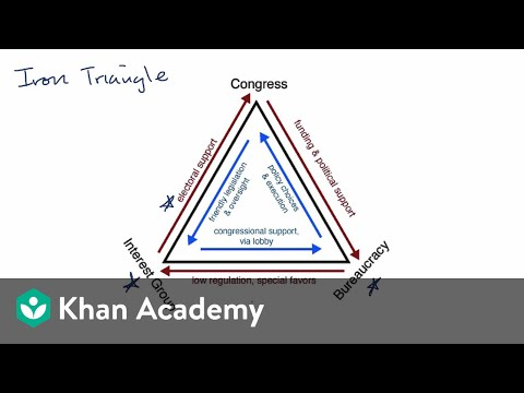 Iron Triangles And Issue Networks Video Khan Academy