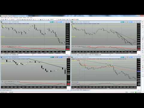 Day trade no MINI INDICE (видео)