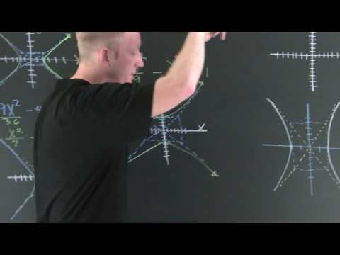Graphing The Hyperbola